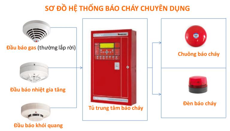 Kiểm tra hệ thống báo cháy trong quá trình bảo trì PCCC tại Đà Nẵng