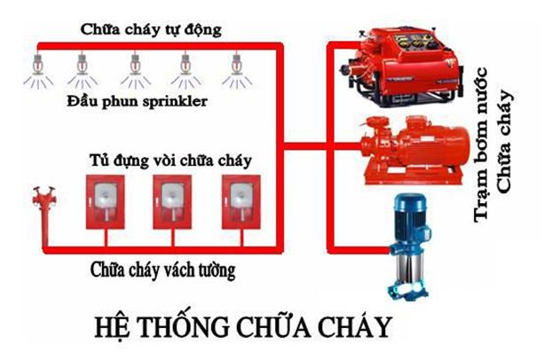 Thi công PCCC tại Đà Nẵng đồng bộ