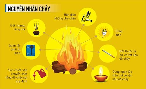 PCCC tại Đà Nẵng đưa ra nguyên nhân dẫn đến hỏa hoạn