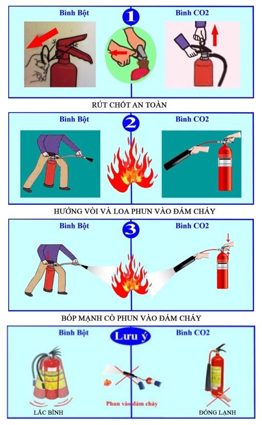 Cách sử dụng thiết bị pccc đà nẵng - bình chữa cháy